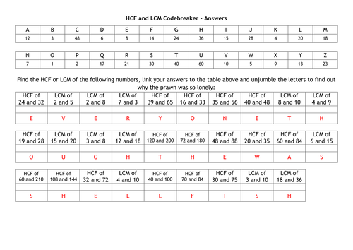 HCF and LCM Codebreaker by alutwyche Teaching Resources Tes – Gcf Worksheets 6th Grade