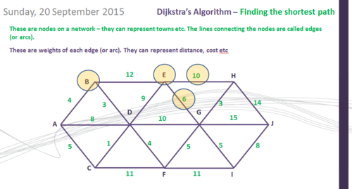 High school finding the shortest path resources decision 1 dijkstras algorithm a level maths ccuart Choice Image
