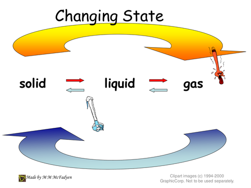 States of Matter and Change of State by mmcfadyen21 Teaching – Changing States of Matter Worksheet