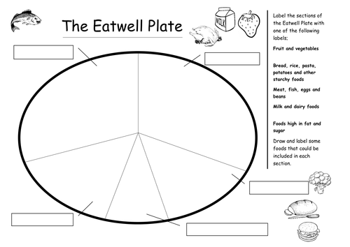 The eatwell plate by plesters teaching resources tes for Food wheel template