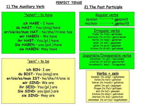 GCSE German - Perfect Tense worksheet & Perfect Tense summary