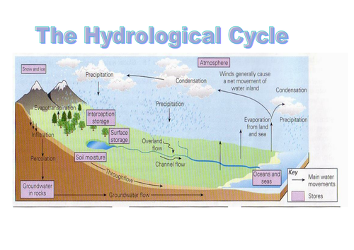 Aqa rivers lesson 1 drainage basin hydrological cycle by suzanne aqa rivers lesson 1 drainage basin hydrological cycle by suzanne 21 teaching resources tes ccuart Choice Image