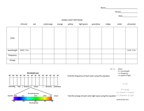 Visible Light Spectrum Speed of Light and Planks Constant by – Light and Color Worksheet