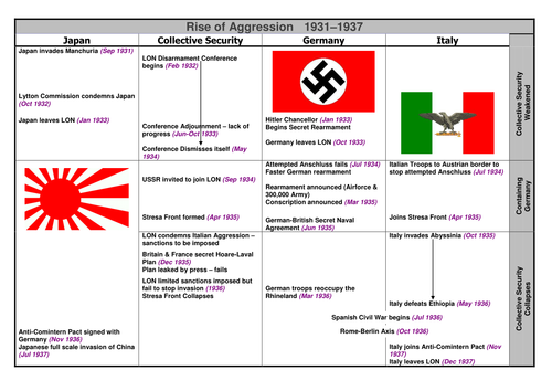 Rise of Aggression: Connecting the Events of 1931-37