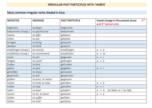 Irregular past participles (two lists)