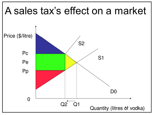 A sales tax's effect on a market