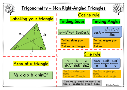 GCSE Maths (9-1) - Trigonometry Poster/Revision Sheet for Non Right-Angled Triangles