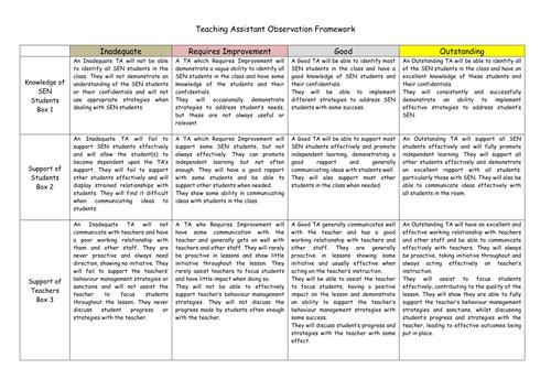 teaching assistant observation framework by mattdavis1988