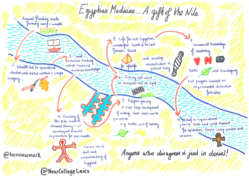 Egyptian Medicine MindMap By Newmark Teaching Resources Tes - Map of egypt for primary school