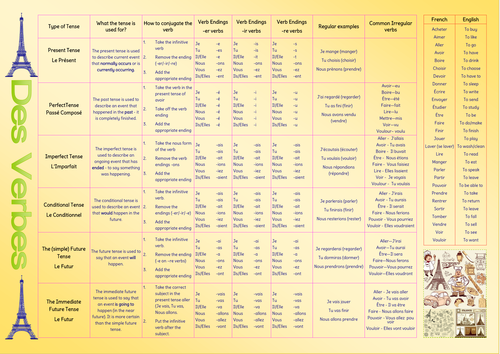 AQA GCSE French Verb Tables UPDATED