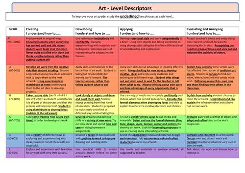 level descriptors assessment gcse teaching grades resources student friendly language curriculum classroom tes levels rubric