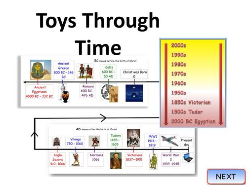 History Of Toys Teaching Chronology By Robwilktes Teaching