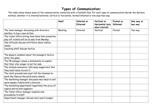 Checklists For Different Types Of Communication By Vicvac