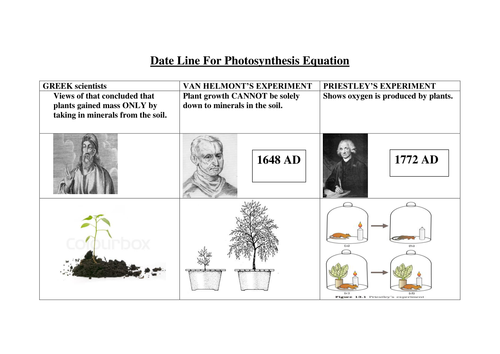 GCSE Biology - Date Line For Photosynthesis Equation.