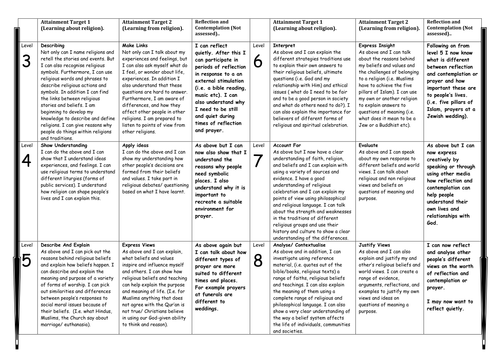SEN P levels Assessment descriptors and report writing tools, APP, individual and group tracking