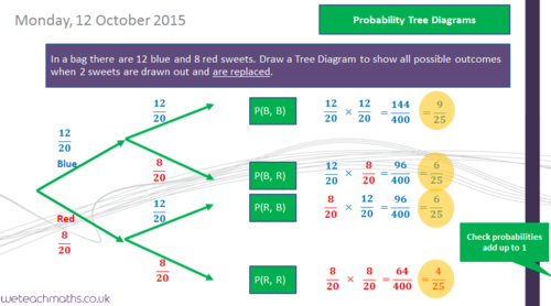Tree diagrams practice questions solutions by transfinite probability tree diagrams with replacement gcse mathematics 1 9 ccuart Gallery