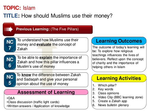 Zakah Muslim Attitudes to Money