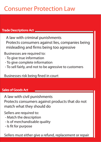GCSE Business studies Customer Protection laws poster