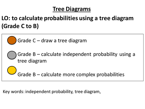 Probability Tree Diagrams By Jessicawalter Teaching Resources Tes