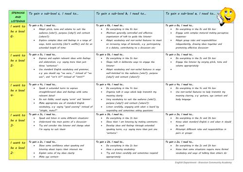 KS3 ENGLISH Assessment Student Friendly Sub-level Descriptors - Reading/Writing/Speaking & Listening