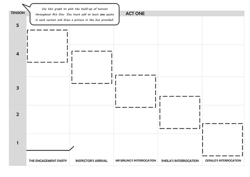 AQA English Literature Modern Texts - An Inspector Calls - Tension Graphs for each Act - Revision