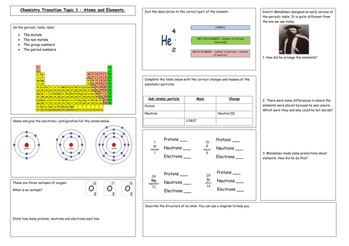 NEW SPECIFICATION 2016 KS3 and GCSE Atoms, atomic structure and the periodic table revision mind map