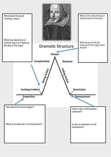 Dramatic Structure Worksheet