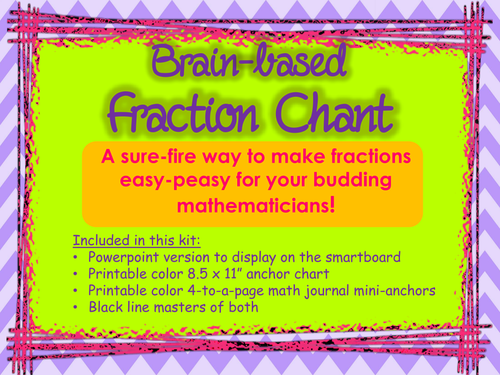 FRACTIONS - Brain-based Fraction Chant - Powerpoint & PDF -  CCSS 3.NF.A.1, 3.NF.A.3b, 2.G.A.3