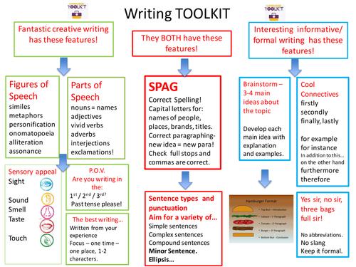 Academic writing toolkit main idea versus thesis