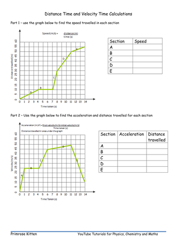 Distance-time and velocity time Formative Assessment for GCSE Inc. Edpuzzle link and asnwers