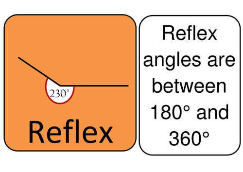 Angles - Poster - Wall Display - right, reflex, obtuse, acute angles
