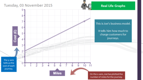 "Real Life Graphs - Reading and Interpreting - ""Joe's Taxi Company"" (GCSE Maths 9-1)"
