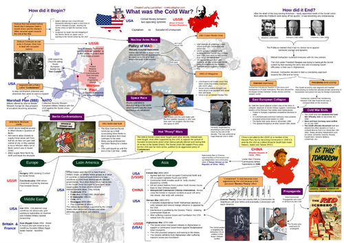 Cold War Overview (Poster) and Unit  Research Inquiry and Presentation Task