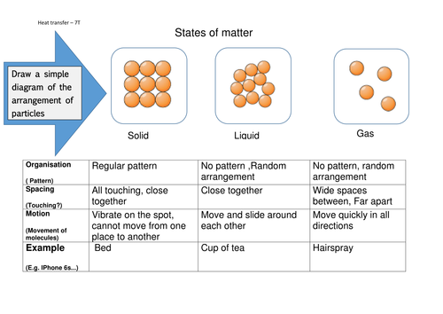 States of matter worksheet KS3 Year 7 particles of solids – Solids Liquids and Gases Worksheets