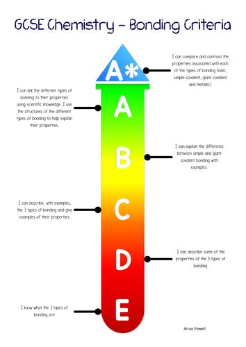 GCSE Chemistry - Bonding Grade Descriptors