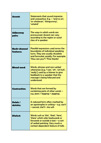 KS3 / GCSE / A-LEVEL - Interactive Fun Starter Activity - Spoken Language Key Terms Dominoes