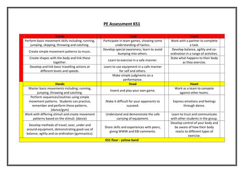 PE Assessment without levels KS1
