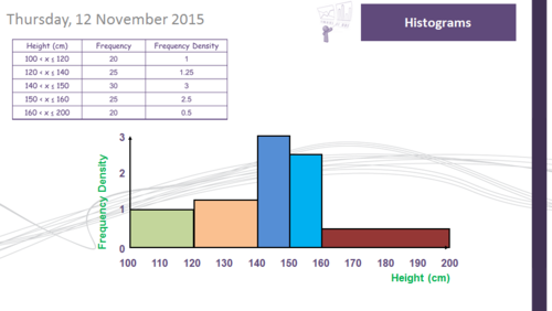 Histograms - Drawing and Interpreting (Mega Lesson) (GCSE Maths 9-1)