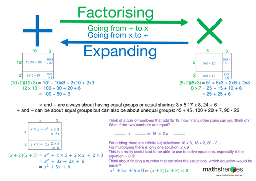 Factorising and Expanding