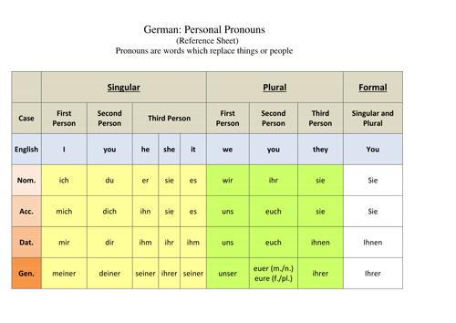 handout personal possessive demonstrative pronouns german by sebastian222 teaching resources. Black Bedroom Furniture Sets. Home Design Ideas