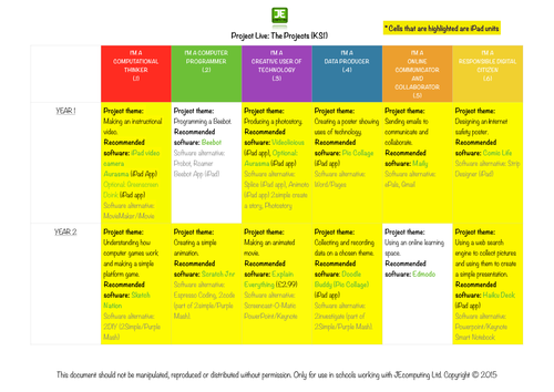 Computing Scheme Of Work For Primary Schools