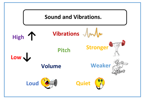 sound and vibrations word mat by singmealullabyx teaching resources tes. Black Bedroom Furniture Sets. Home Design Ideas