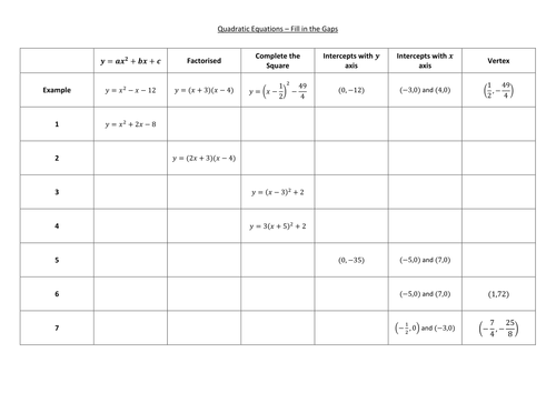 Completing the square and parabolas by pas1001 Teaching – Parabolas Worksheet