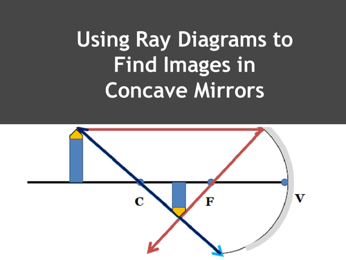 Drawing Ray Diagrams For Concave Mirrors By Allkindsoflearners