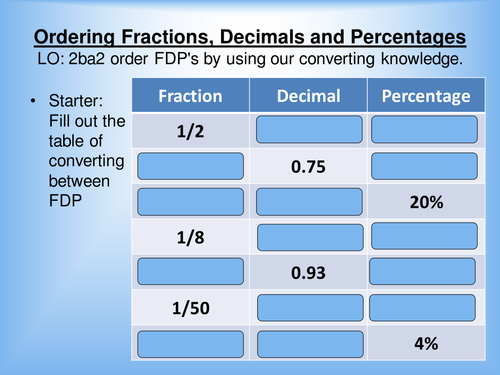 Converting fractions, decimals and percentages by kesten ...