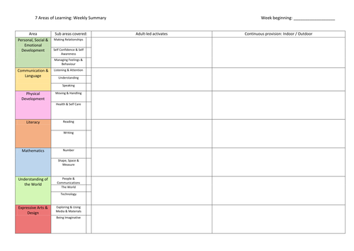 Weekly overview and daily planning for eyfs by samw22 uk for Early years lesson plan template