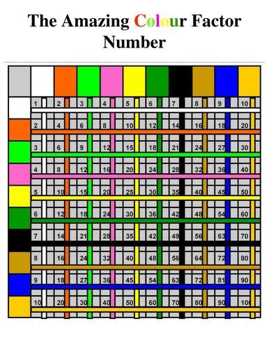 The Amazing Colour Factor Multiplication Square