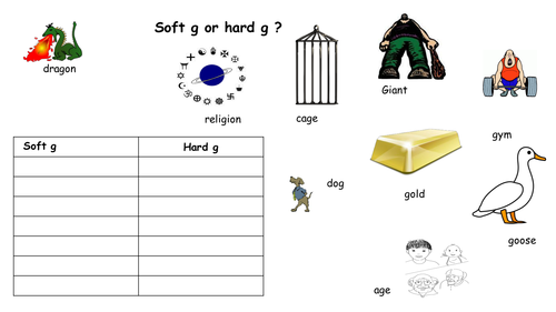 Spelling activity with soft and hard g