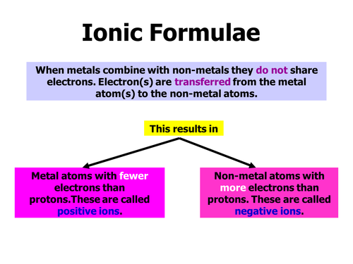 Ionic formulae