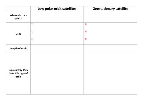 Low polar orbit and geostationary satellites